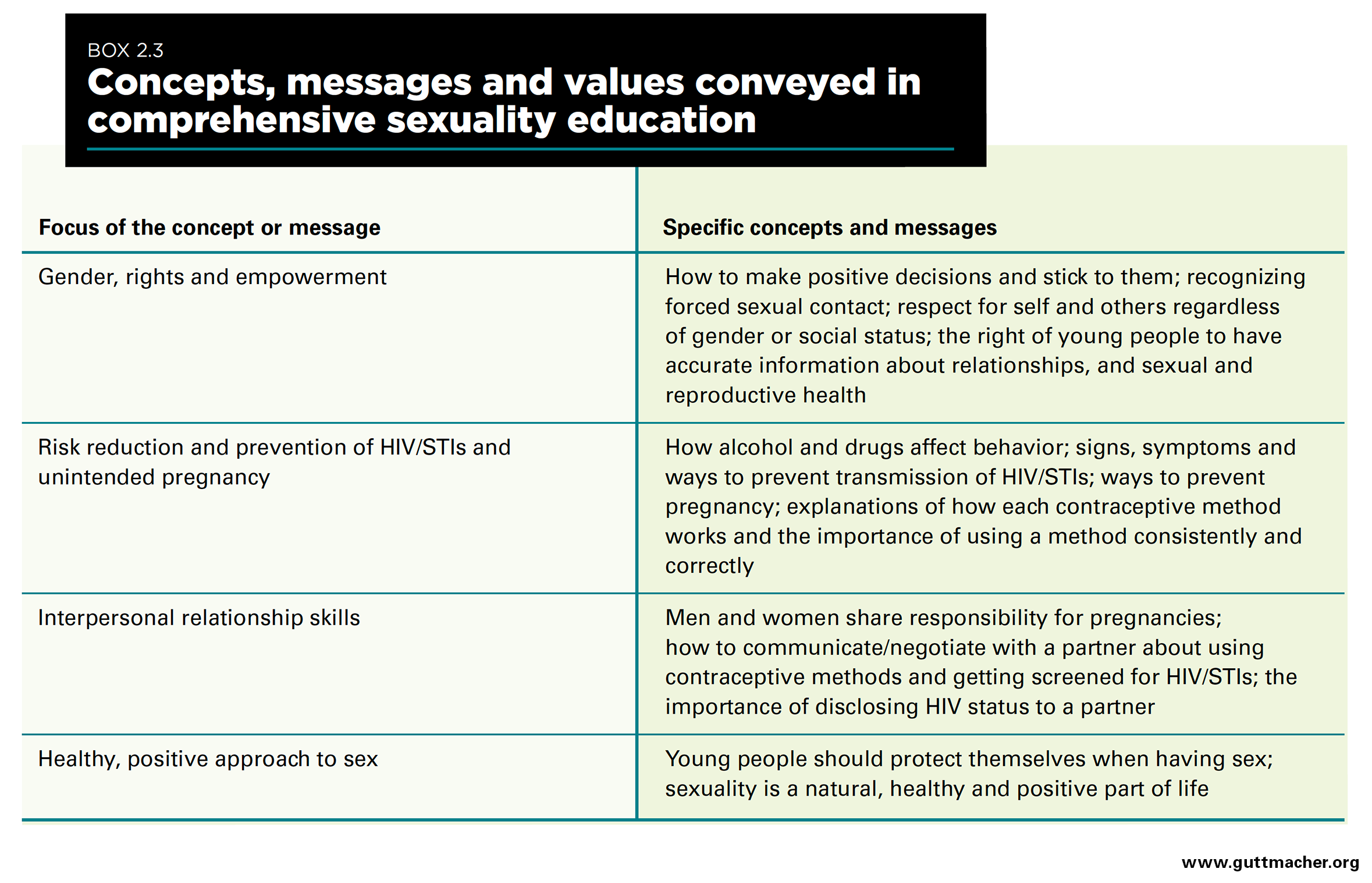 From Paper To Practice Sexuality Education Policies And