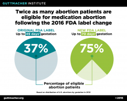 Twice as many abortion patients are eligible for medication abortion following the 2016 FDA label change