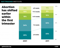 Abortion has shifted earlier within the first trimester