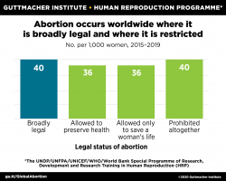 Abortion occurs worldwide where it is broadly legal and where it is restricted