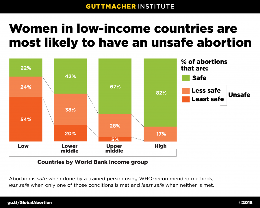 Graph: Women in low-income countries are most likely to have an unsafe abortion
