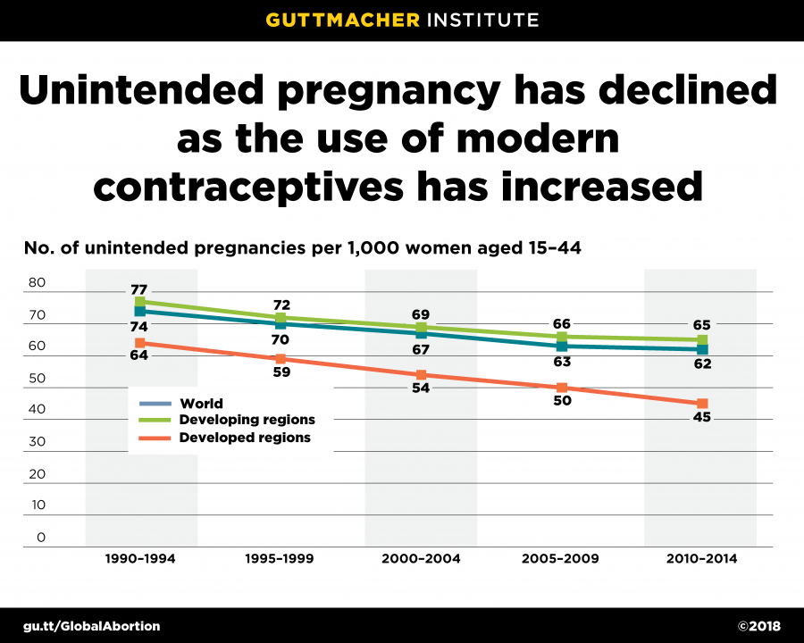 Graph: Unintended pregnancy has declined as the use of modern contraceptives has increased