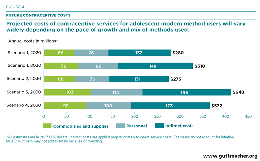 Projected costs of contra services (Figure 4)