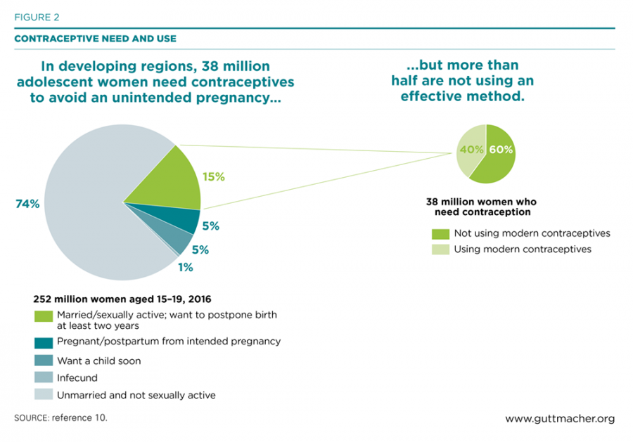 Contraceptive Need and Use: In developing regions, 38 million adolescent women need contraceptives to avoid unintended pregnancy, but more than half are not using an effective method.