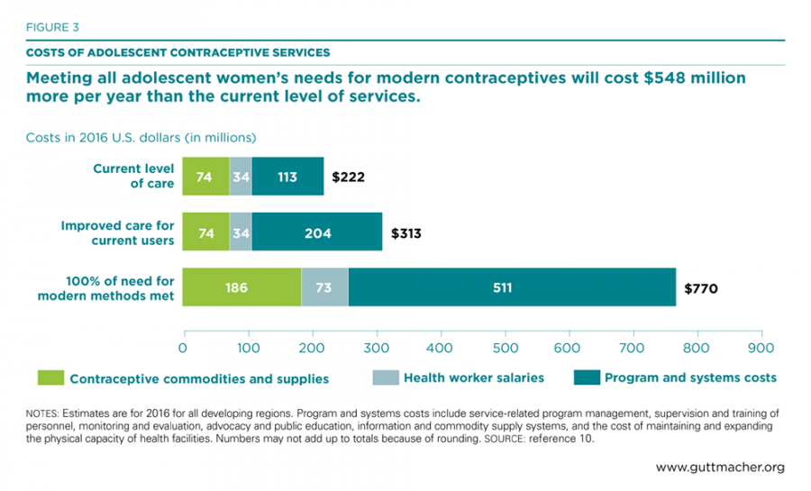 Costs of Adolescent Contraceptive Services: Meeting all adolescent women's needs for modern contraceptives will cost $548 million more per year than the current level of services.