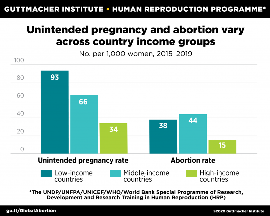 Unintended pregnancy and abortion vary across country income groups