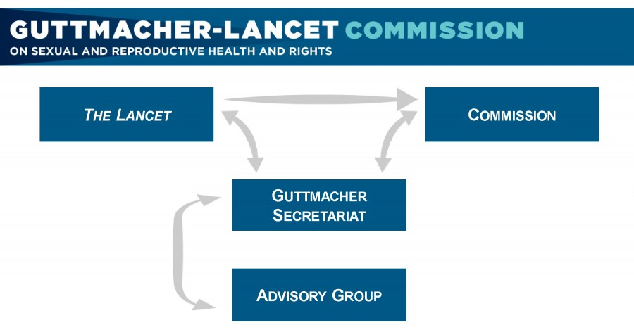 Guttmacher-Lancet Commission Organizational Chart